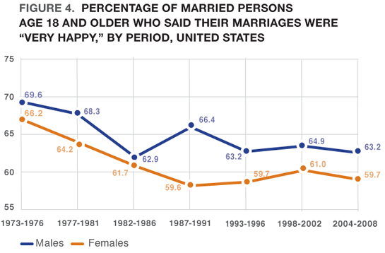Marriage In The 21st Century Statistics