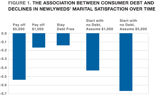 Figure 1. The Association Between Consumer Debt and Declines in Newlyweds' Marital Satisfaction Over Time
