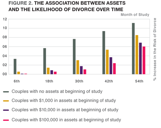 Figure 2. The Association Between Assets and the Likelihood of Divorce Over Time
