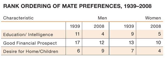 Rank ordering of mate preferences, 1939-2008