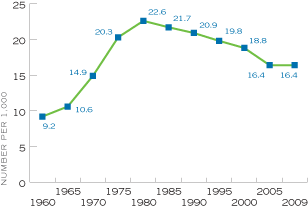 Figure 5. Number of Divorces per 1,000 Married Women Age 15 and Older, by Year, United States