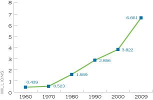Figure 7. Number of Cohabiting, Unmarried, Adult Couples of the Opposite Sex by Year, United States