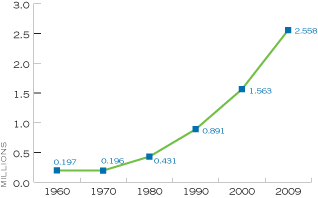 Figure 13. Number of Cohabiting, Unmarried, Adult Couples of the Opposite Sex Living with One Child or More, by Year, United States