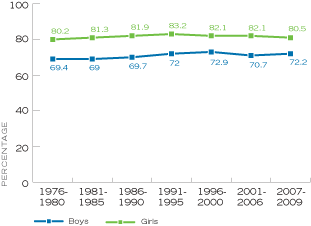 Figure 14. Percentage of High School Seniors Who Said Having a Good Marriage and Family Life is 'Extremely Important,' by Time Period, United States