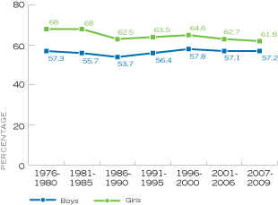 Figure 15. Percentage of High School Seniors Who Said it is Very Likely They Will Stay Married to the Same Person for Life, by Time Period, United States