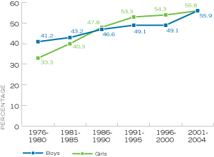 Figure 17. Percentage of High School Seniors Who Said Having a Child Without Being Married is Experimenting with a Worthwhile Lifestyle or Not Affecting Anyone Else, by Time Period, United States